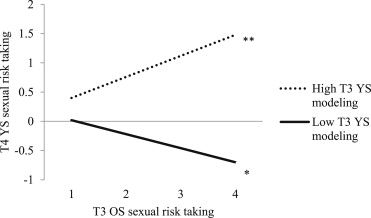 sexual risk behaviors of female adolescents Sexual risk behaviors among youth heads of  evidence suggests that adolescents who initiate sexual activity early engage in behaviors that  a total of 692 male .