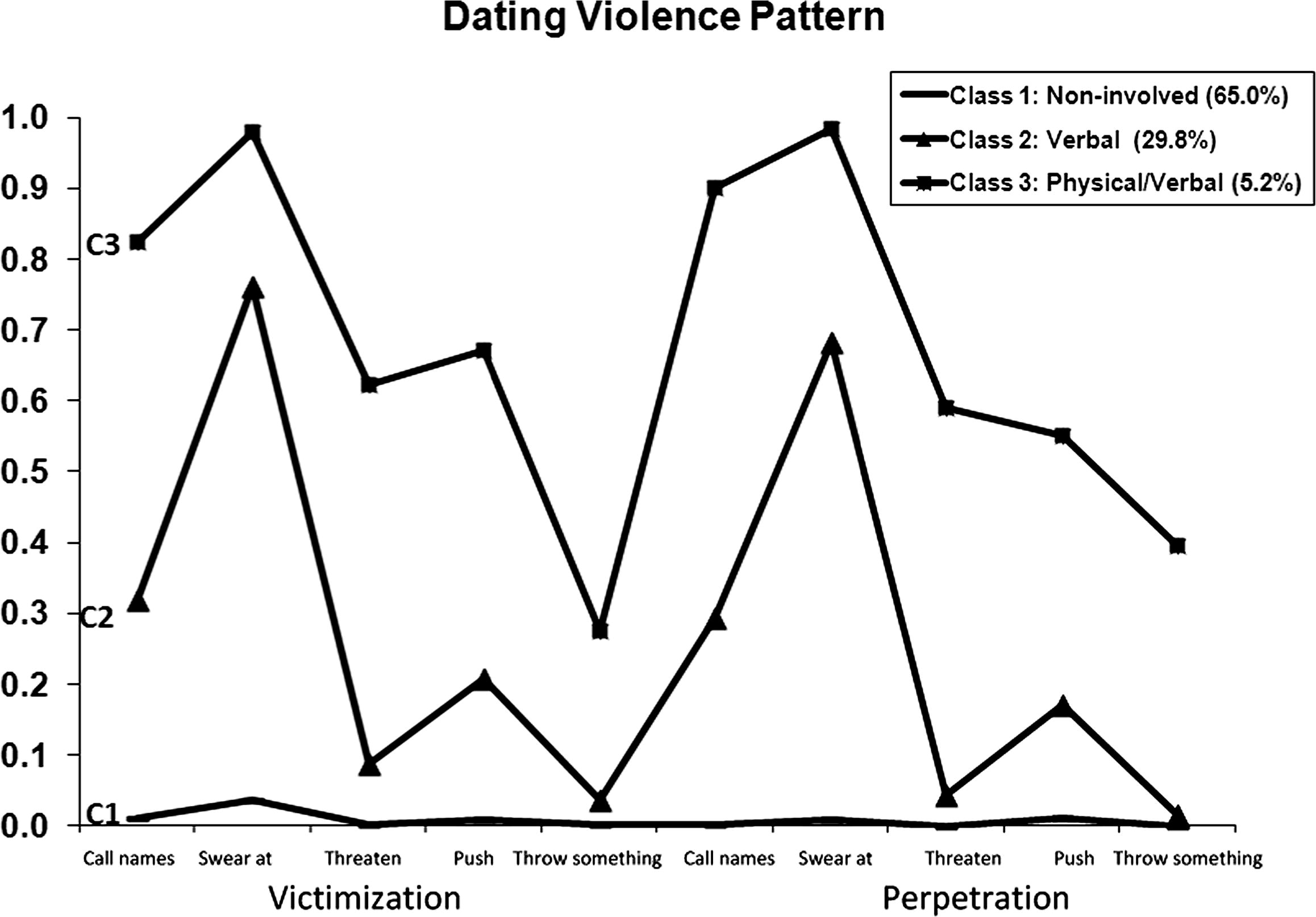 marriage after 1 year of dating: prevalence of dating violence and victimization